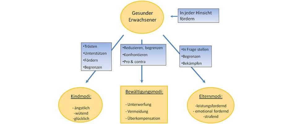 Abbildung 3: Allgemeines Modusmodell